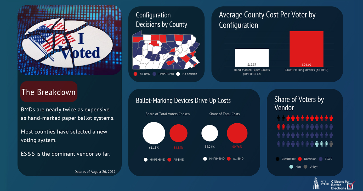 Red, white and blue infographic with illustrations of data points about county purchases of voting machines
